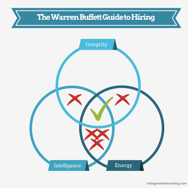 The Warren Buffett Guide to Hiring