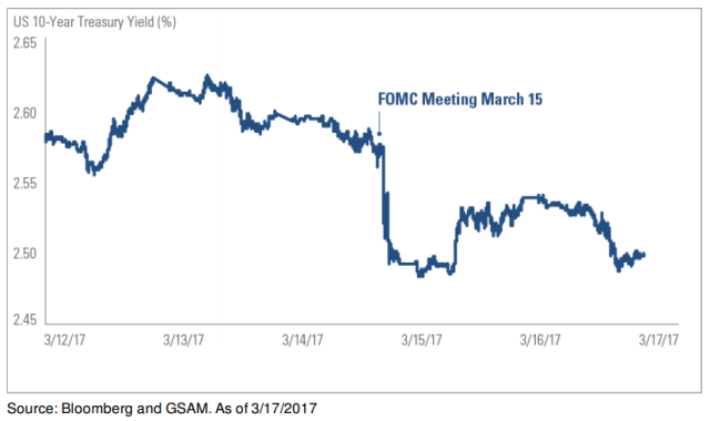 GSAM Chart of the Week - 3-17-17