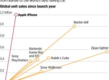 Apple's Dominance iPhone Best-Selling - Vintage Value Investing