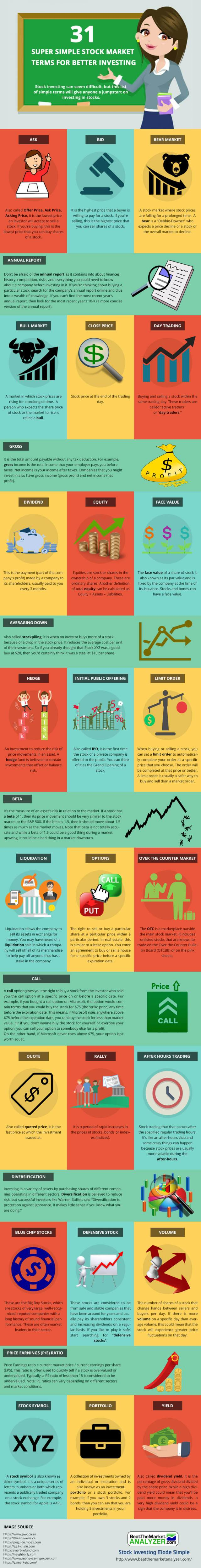 31 Super Simple Stock Market Terms For Better Investing - an Infgraphic