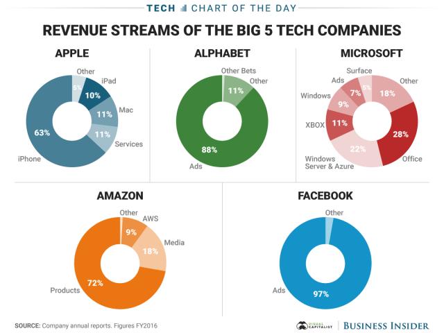 Revenue Streams of the Big 5 Tech Companies - Vintage Value Investing