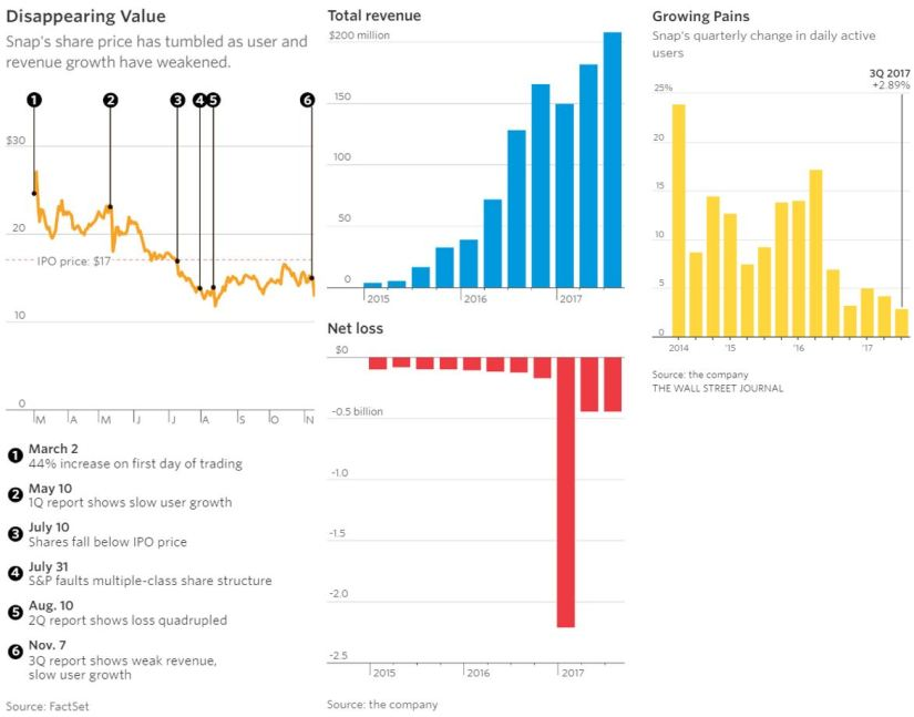 Snapchat's Rise and Fall - Vintage Value Investing