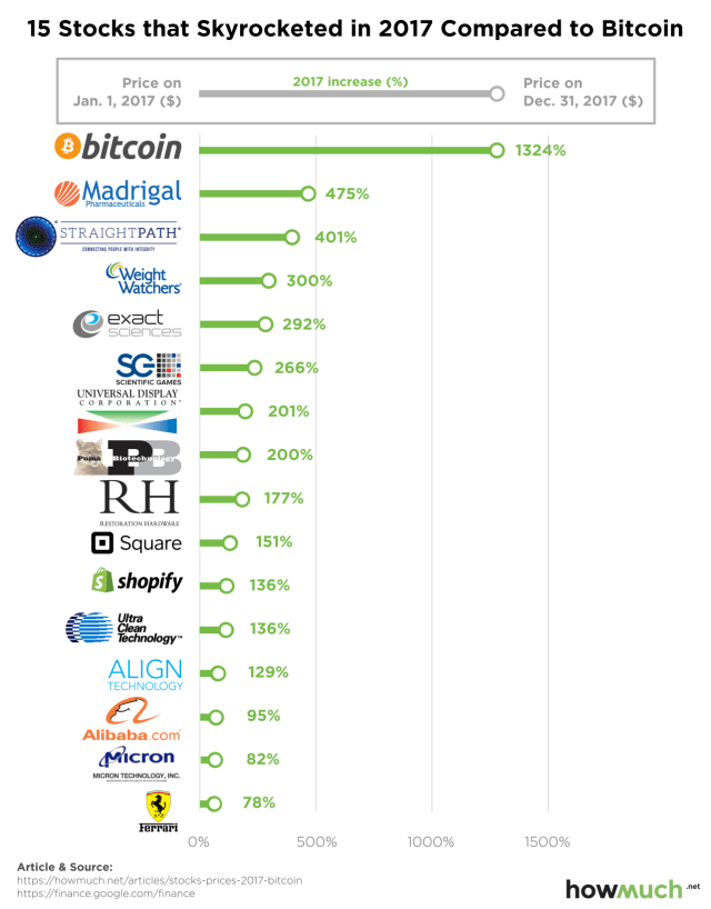 STOCKS-COMPARED-TO-BITCOIN-89bd