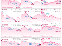 Visualizing the History of Bitcoin Crashes - Are Hodlers Prepared for the Next Bull Run