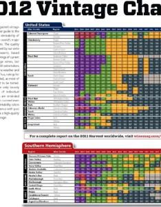 Wine vintage charts also mersnoforum rh