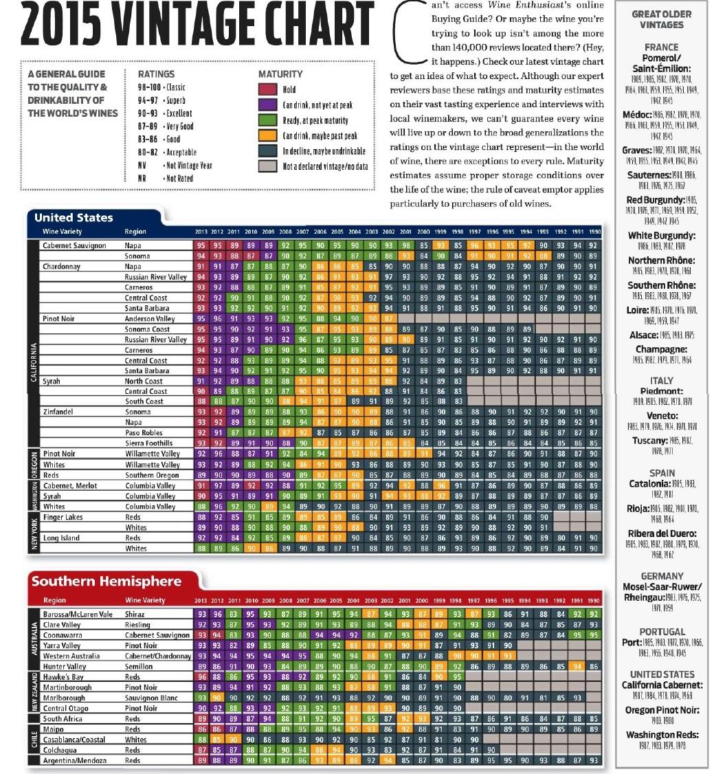 Wine enthusiast vintage chart also vinum vine page rh vinumvine wordpress