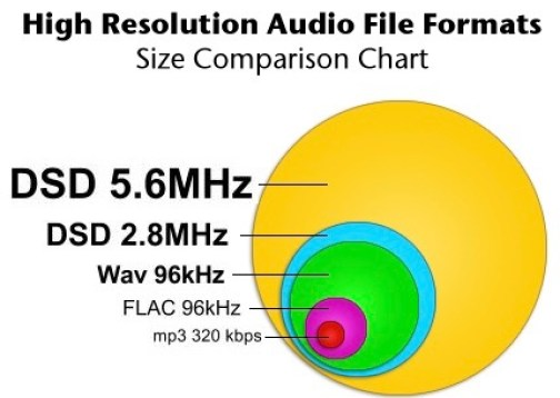 High Resolution audio file formats