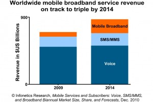 2010-Infonetics-Mobile-Srvs-and-Subs-Mkt-Fcst-2nd-Delivery-Chart