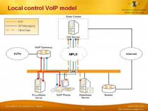 Local Control VoIP Model