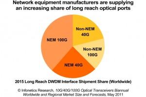 2011 Infonetics Optical Transceivers Market Forecast 1st Edition