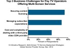 An image of Infonetics multi-screen TV service providers survey chart.