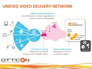 Image depicting a unified video delivery network.