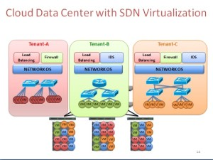 Image of a cloud data center with SDN virtualization.