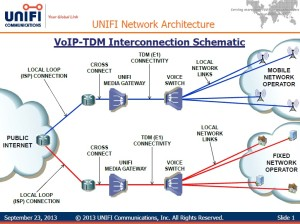 This is a block diagram of the Unifi global network.