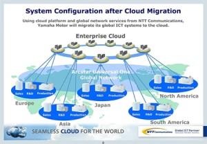 Diagram of how NTT Com is helping customer Yamaha Motor reduce ICT costs via cloud migration.