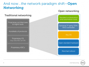 An image depicting the network paradigm shift of Open Networking