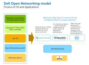 An image showing Dell's Open Networking model and how it allows a choice of OS and Applications.