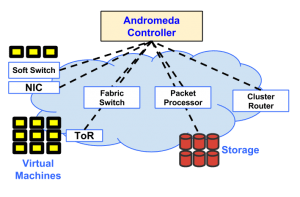 An image of Google's Andromeda Controller diagram.