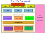 An example of what the NFV Framework looks like from the Orange perspective.