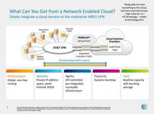 AT&T's vision of a network enabled cloud. Image courtesy of AT&T.