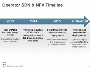 Operator SDN and NFV timeline, according to Infonetics.