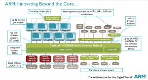 Image courtesy of ARM - innovating beyond the core.