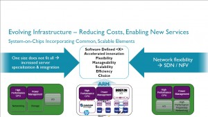 Evolving infrastructure is reducing costs and enabling new services.