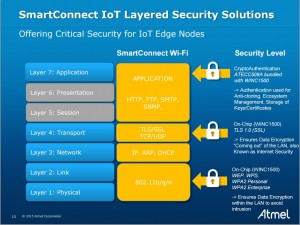 SmartConnect IoT layered security solutions is depicted