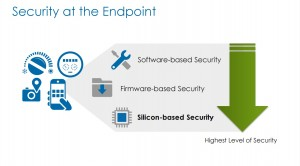 Different approaches to secure IoT endpoints.