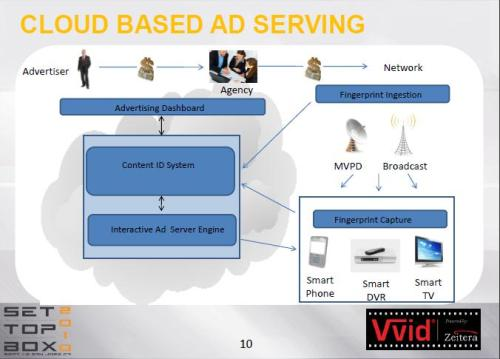 Example of a cloud-based ad serving model using fingerprinting