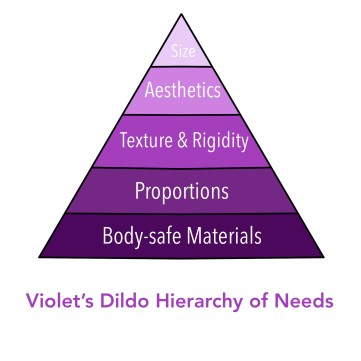 a pyramid graph in the style of MAslov's Hierarchy of needs, but for dildos