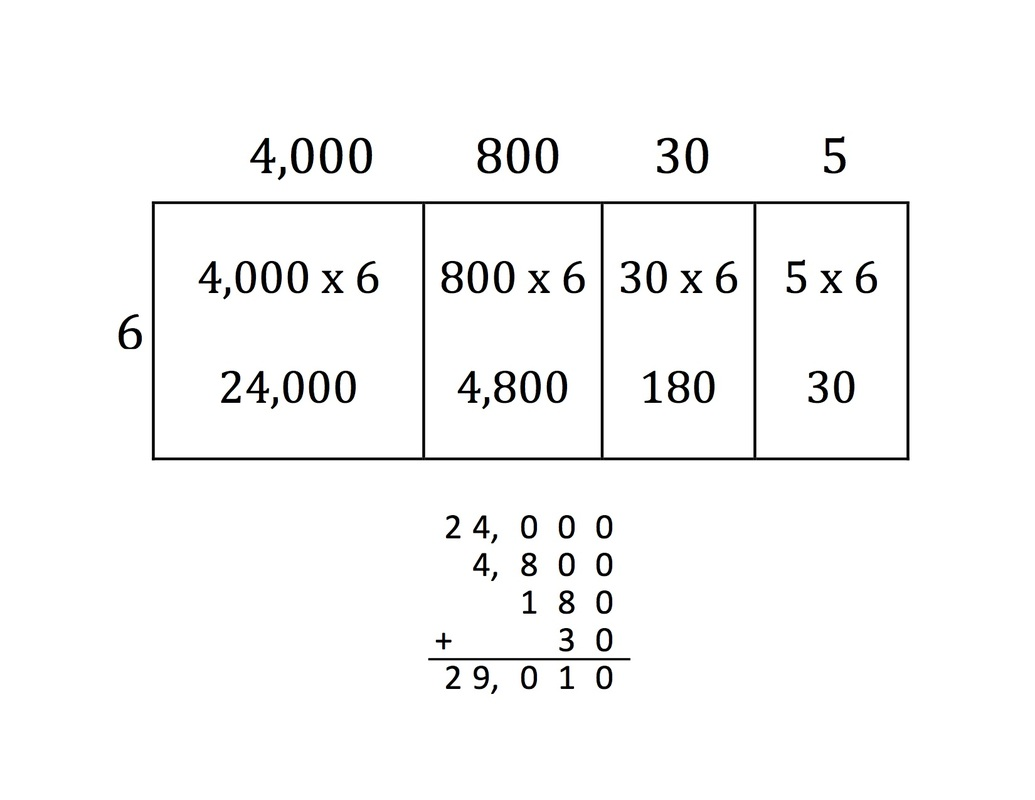 Math Unit 2 Multiplication Whole Numbers