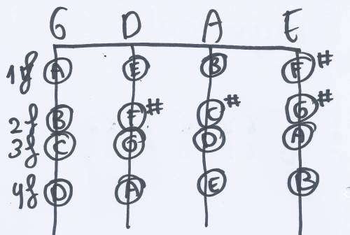 small resolution of fingering gda major scales 1