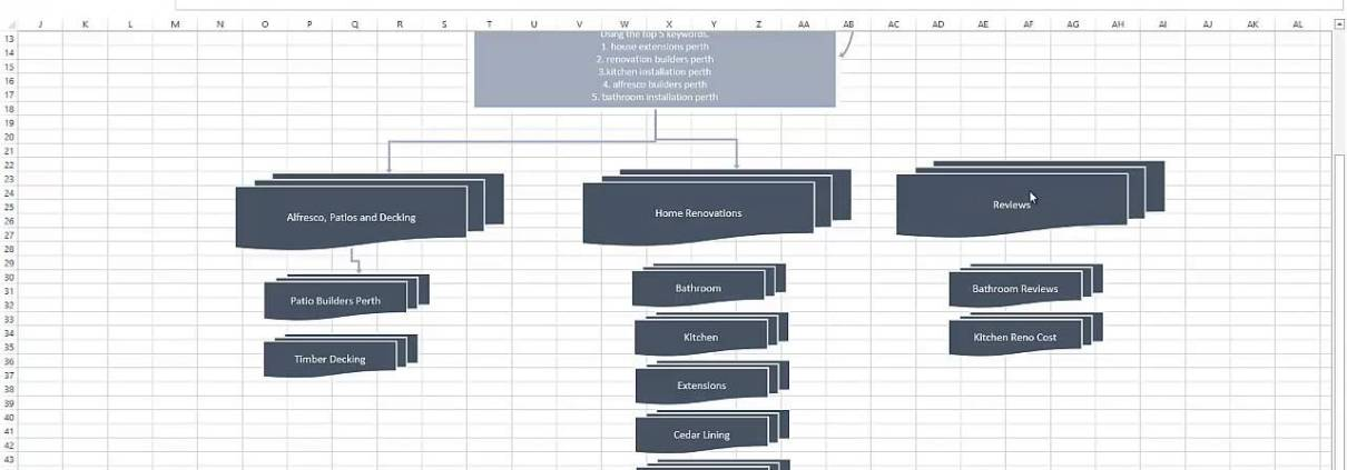 How to plan a website structure for great google rankings