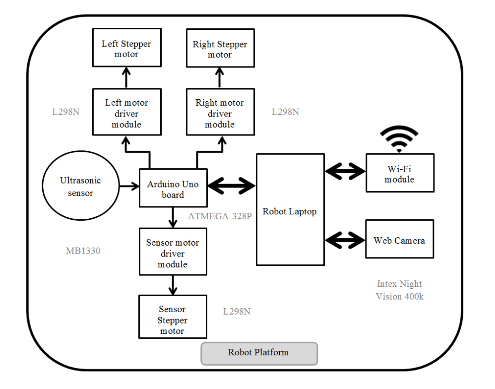 Academic_2_Autonomous_Room_Mapping_Robot