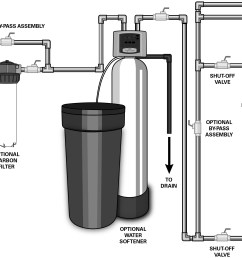 vh asni class uv system for home plus viqua jpg 4797x1876 water softener piping diagram [ 4797 x 1876 Pixel ]