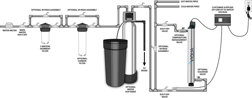 medium resolution of vh asni class uv system for home plus viqua jpg 4797x1876 water softener piping diagram