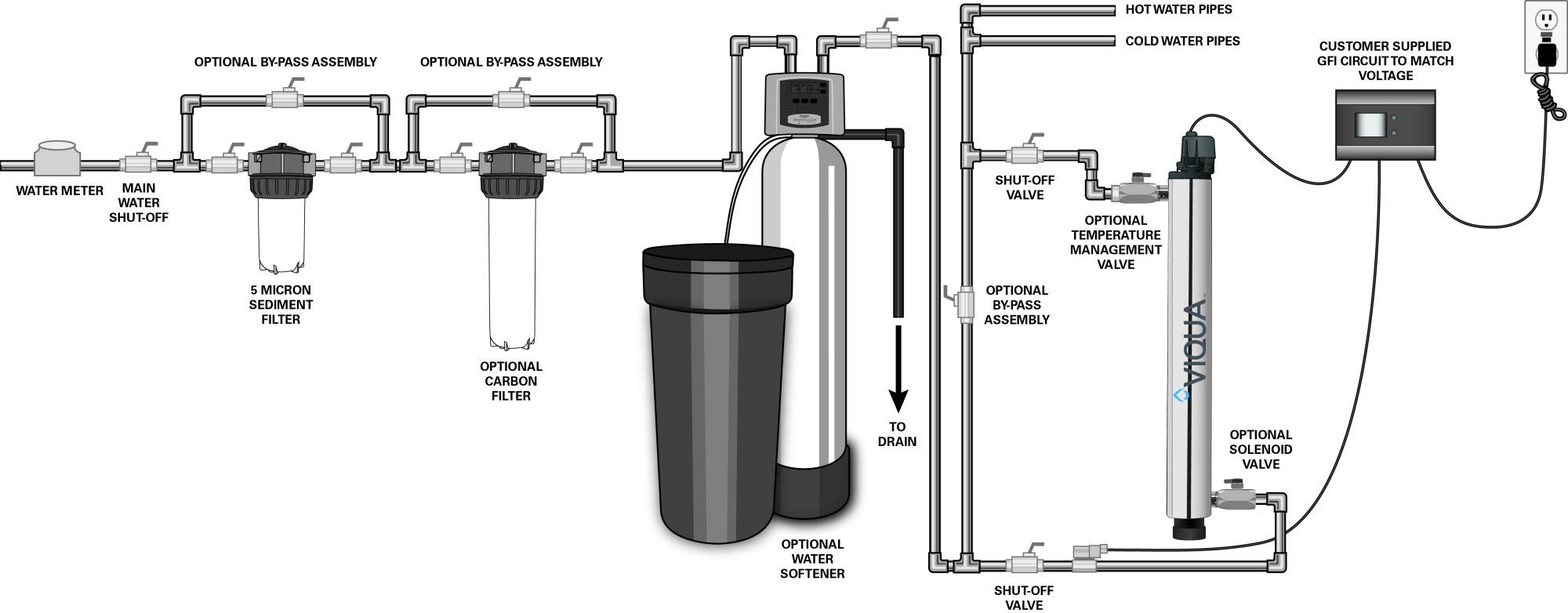 hight resolution of vh asni class uv system for home plus viqua jpg 4797x1876 water softener piping diagram