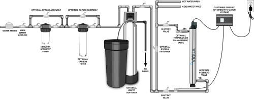 small resolution of vh asni class uv system for home plus viqua jpg 4797x1876 water softener piping diagram