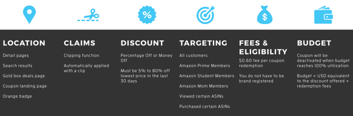 Coupons in Amazon Seller Central Infographic