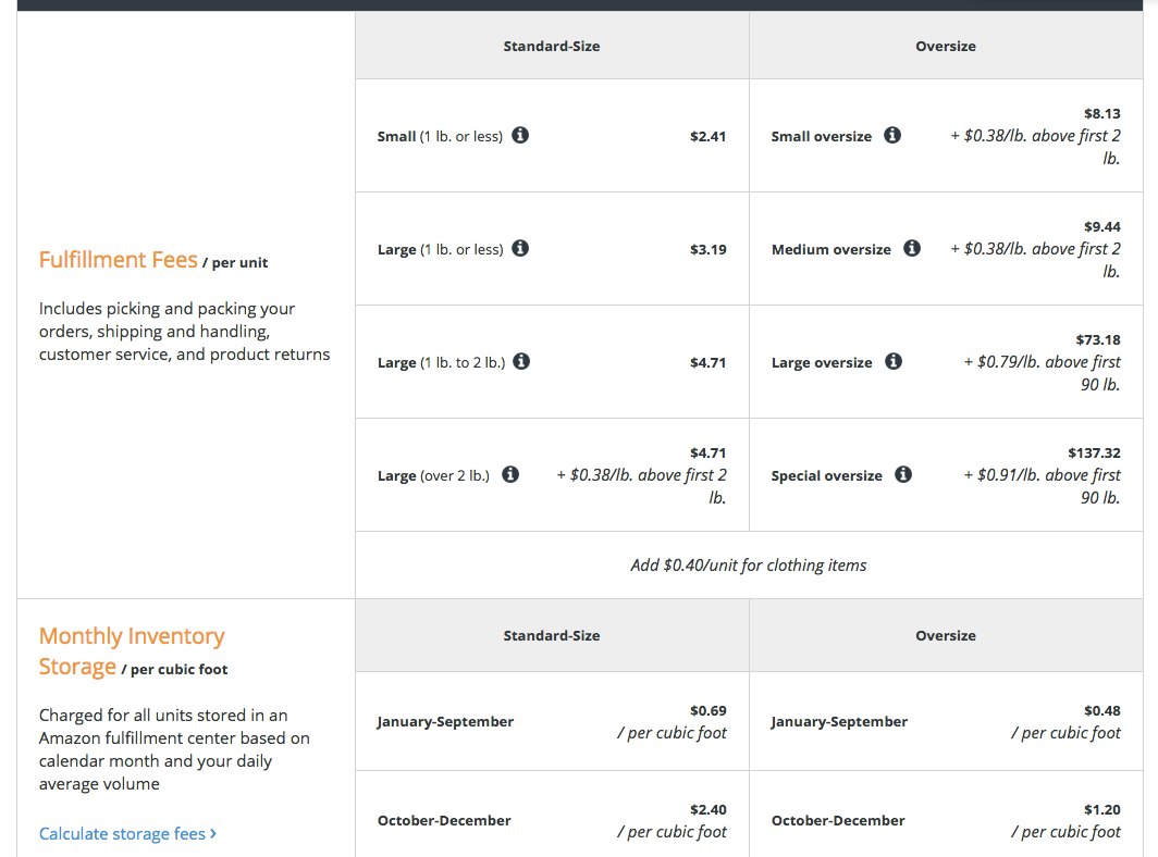 Amazon FBA Fulfillment and Inventory Fees