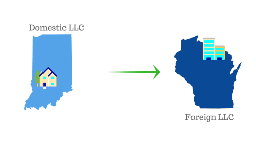 Setting up an LLC and a Foreign LLC