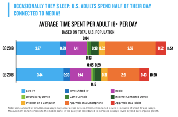 Nielsen: Total TV shows and movies increased 10% in 2019 thanks to streaming wars