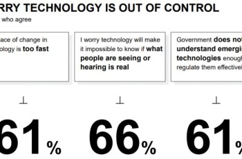 Why we're failing to regulate the most powerful tech we've ever faced