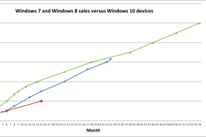 Windows 10 now runs on 1 billion devices