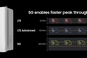 Samsung demos 'full potential' of 5G mmWave with 8.5Gbps small cell