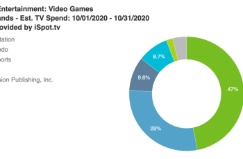 Game industry TV ad spend drops nearly 30% from September to October