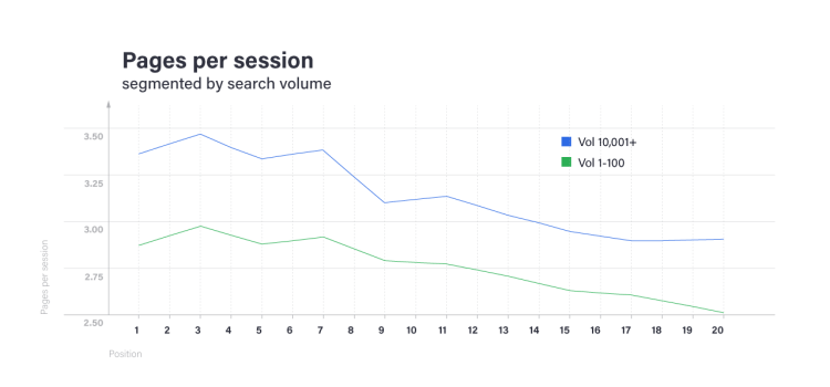Pages Per Session SEO