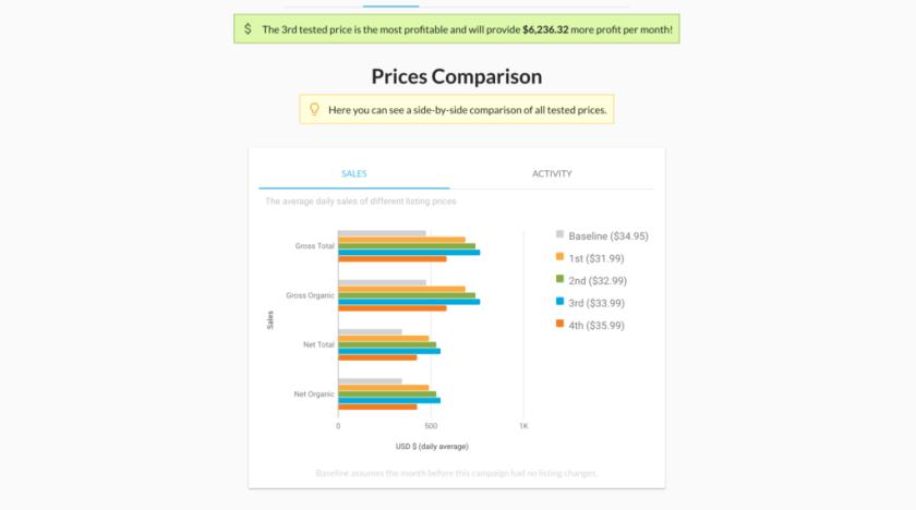 Amazon split test results - Listing Dojo