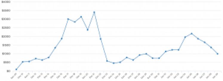 Flight Crew Sales Graph
